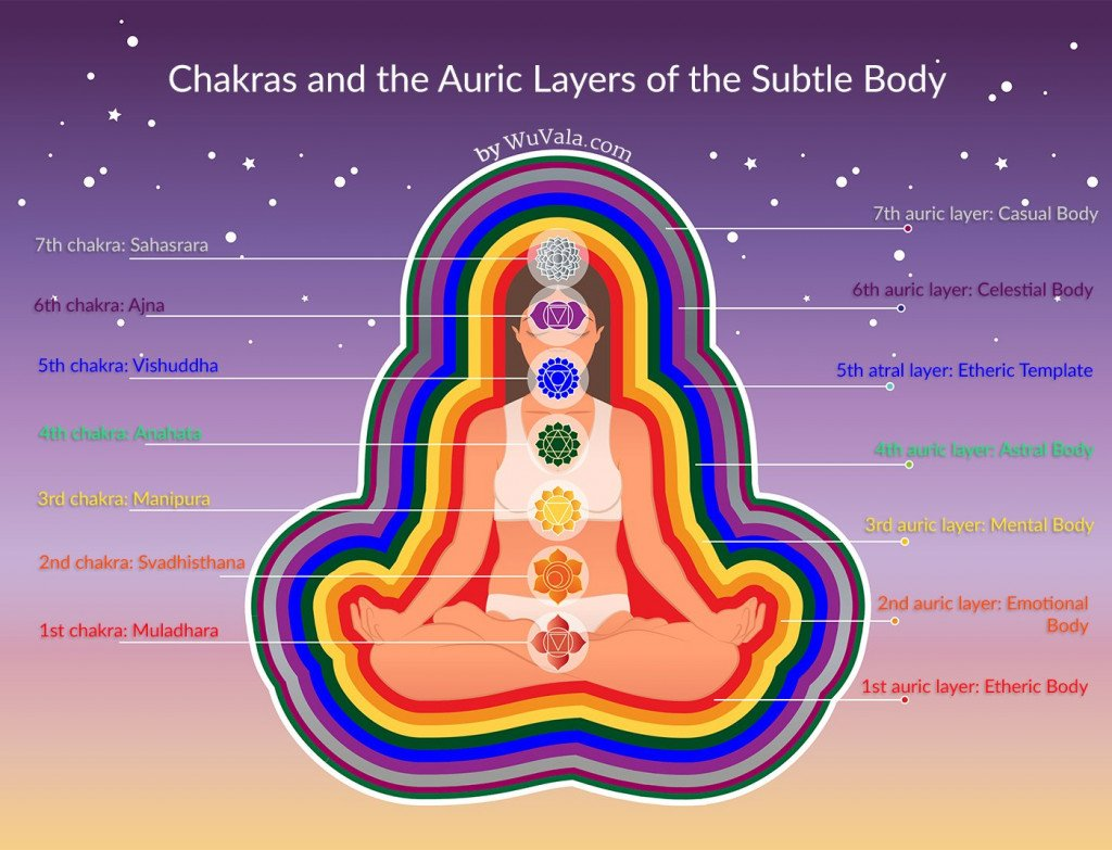 chakras and the auric layers of the subtle body copyright by vanita cyril